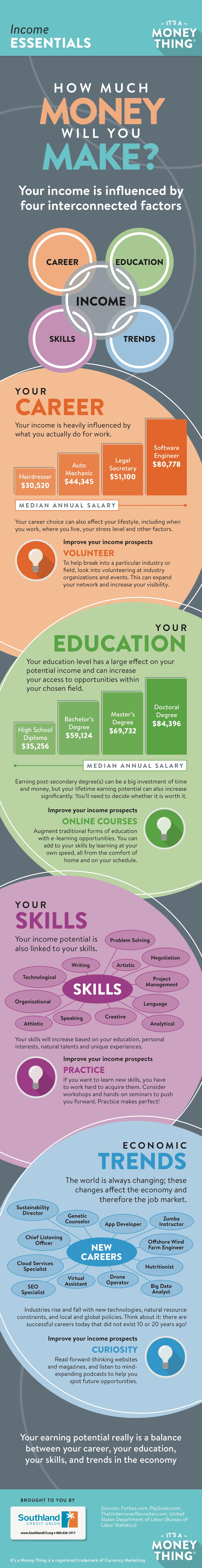 how much money you will make infographic