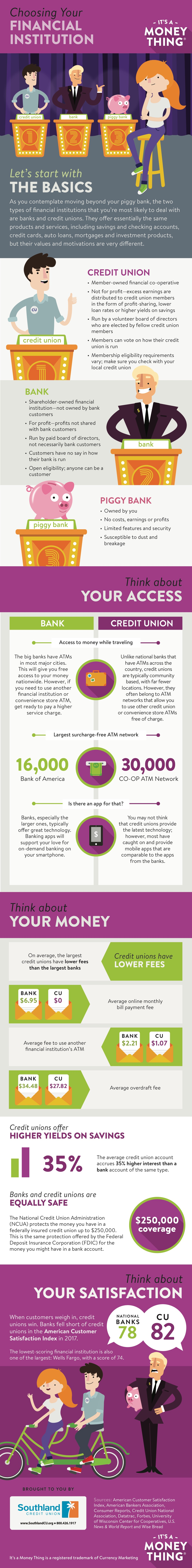 financial institution infographic